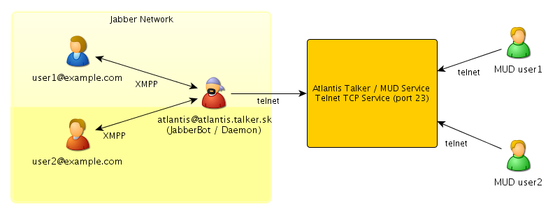 an overview of telnet Telnet is a standard protocol its status is recommended it is described in rfc 854 - telnet protocol specifications and rfc 855 - telnet option specifications.