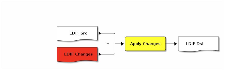 Shallow Rampa - LDIF - LDAP Data Interchange Format